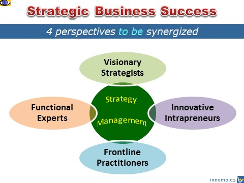 Innovation Project: How To Achieve Strategic Business Success - 4 Perspective