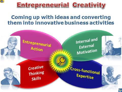Entrepreneurial Creativity Vadim Kotelnikov advice