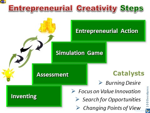 Entrepreneurial Creativity 4 Steps