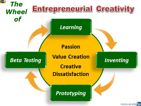 Entrepreneurial Creativity Wheel