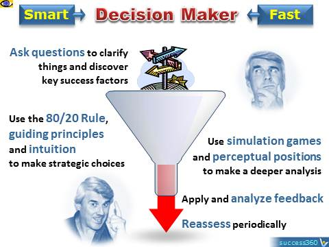 Smart Fast Decision Makers, quick idea evaluation techniques