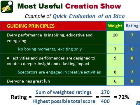 Quick Idea Evaluation, Fast Decision Making, Weighted Criteria, Good Strategic Decision, Innompic Games