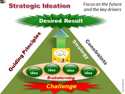 Strategic Ideation