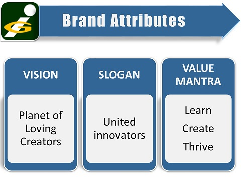 Brand Attributes of Innompic Games: Vision, Slogan, Value Mantra