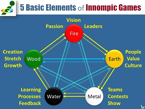 5 Basic Elements of Innompic Games