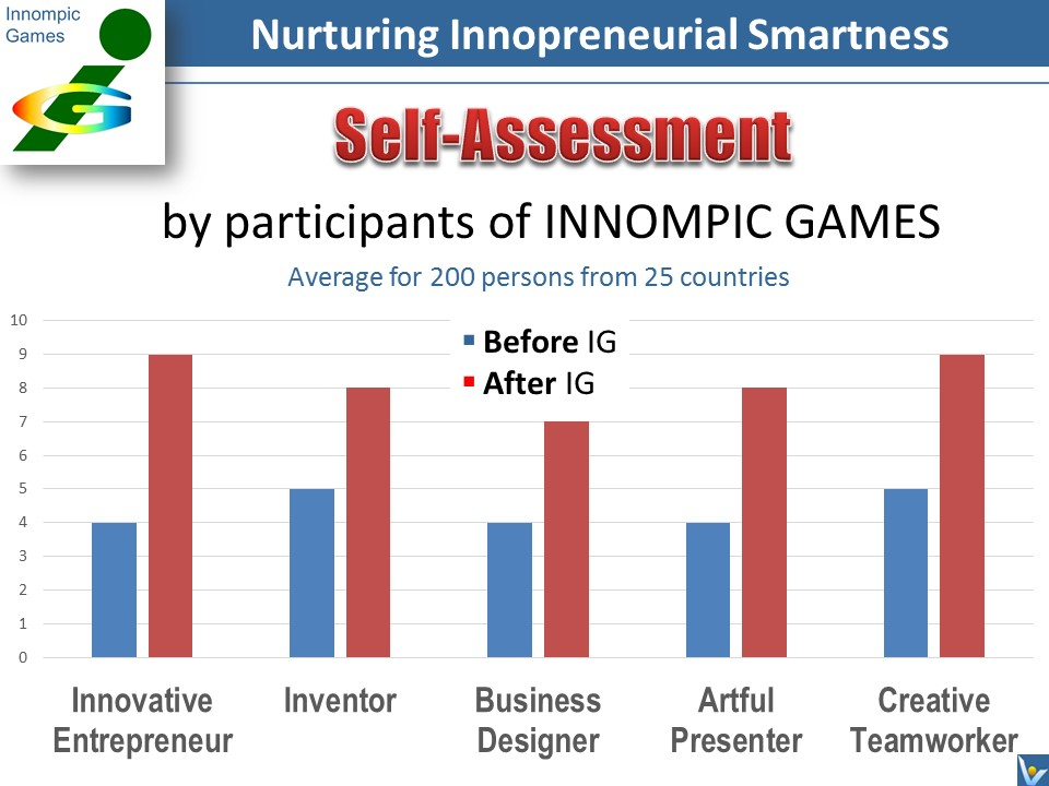 Entrepreneurial Smartness training Innompic Games accelerated learning feedback