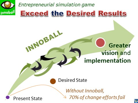 INNOBALL - how to implement radical innovation successfully, Innompic Games