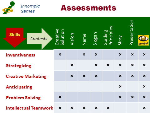 Innompic Games: Assessments - innovation, innopreneurial skills, contests