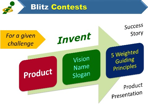 Innompics Blitz Contests - invent new product, Innompic Games for innovators