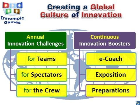 Global Culture of InnovationL Innompic Games