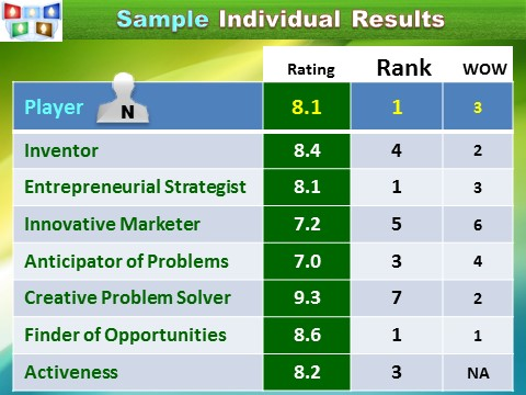 Assessment of Entrepreneurial Smartness of an Innovator, example, Innompic Games