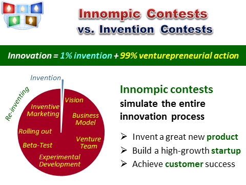 Innompic Games vs. Invention Contests
