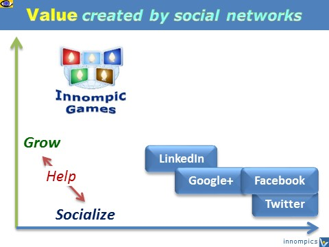 Most useful social network INNOMPIC GAMES - helps people grow