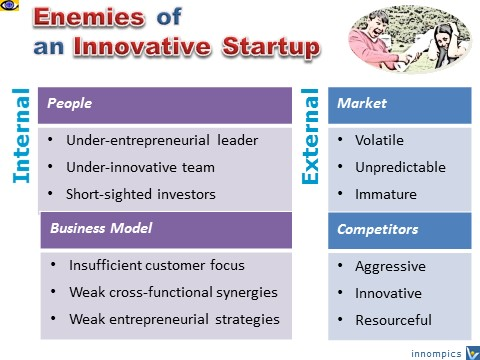 Startup Enemies, why innovation fail, entrepreneurial challenges
