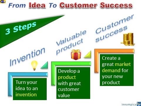 How to commercialize an inventions: 3 steps from idea to customer success, Innompic Games, free innovation e-coach, Vadim Kotelnikov