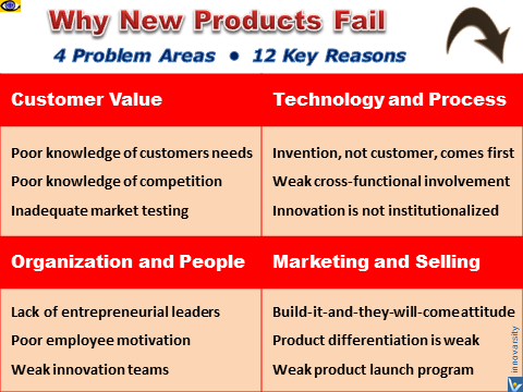 Why new products fail, enemies of innovation