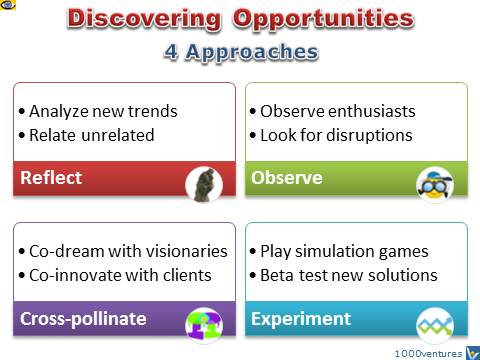 How To Discover Business Opportunities - 4 Approaches, Innovation e-coach for Entrepreneurs