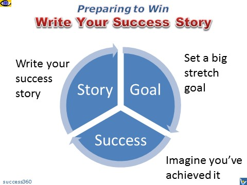 Prepare to Win: Write Your Success Story before starting a venture