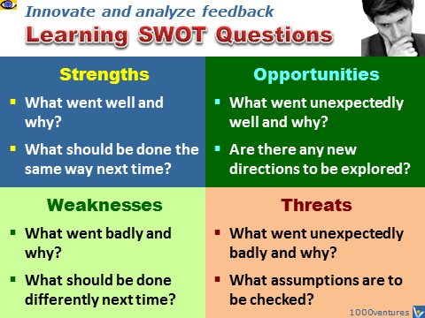 Learning SWOT Questions