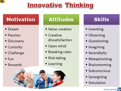 Keys to Innovative Thinking, Vadim Kotelnikov, Innompic Games e-Coach for innovators
